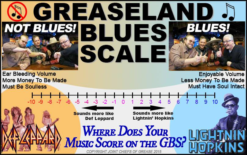 Greaseland Blues Scale